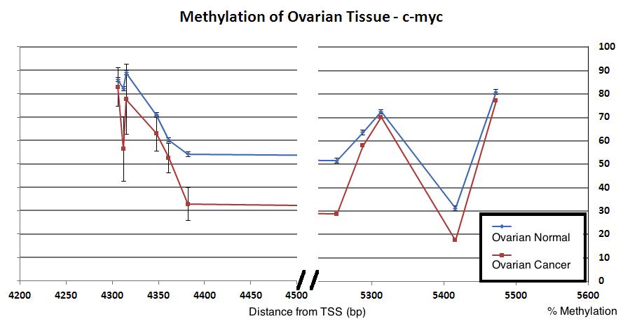 epigendx_methylation of ovarian tissue_cmyc2_chart